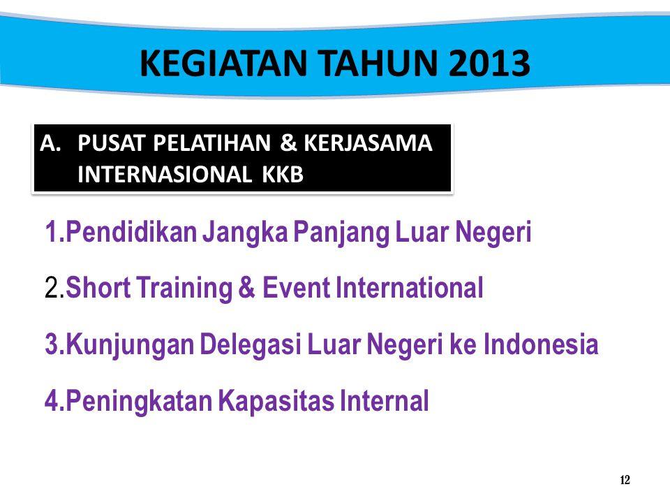 KEGIATAN TAHUN 2013 1.Pendidikan Jangka Panjang Luar Negeri 2. Short Training & Event International 3.Kunjungan Delegasi Luar Negeri ke Indonesia 4.Pe