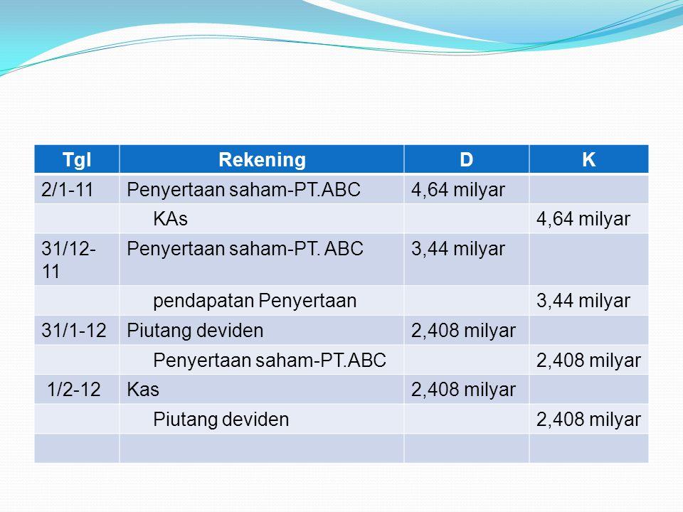 TglRekeningDK 2/1-11Penyertaan saham-PT.ABC4,64 milyar KAs4,64 milyar 31/12- 11 Penyertaan saham-PT. ABC3,44 milyar pendapatan Penyertaan3,44 milyar 3