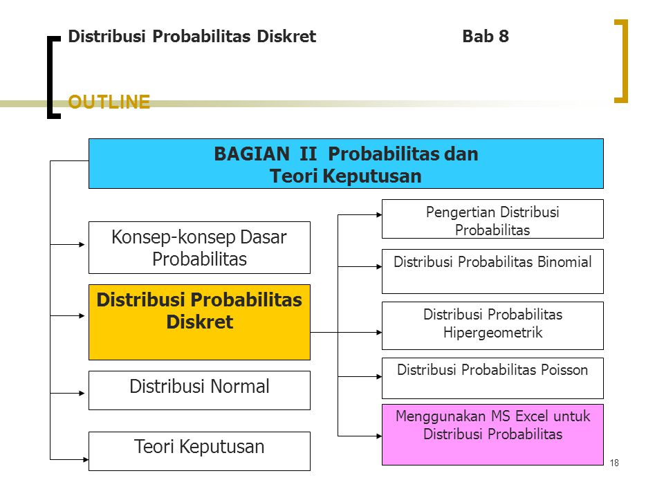 18 OUTLINE Distribusi Probabilitas Diskret Bab 8 BAGIAN II Probabilitas dan Teori Keputusan Menggunakan MS Excel untuk Distribusi Probabilitas Konsep-