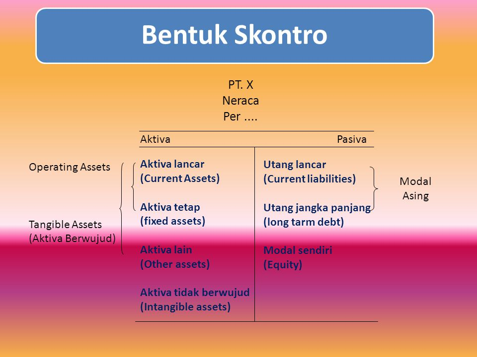 1. Neraca (balance sheet) Neraca dapat diartikan sebagai suatu bentuk lap keuangan yg menunjukkan posisi harta (aktiva), utang dan modal (ekuitas dan