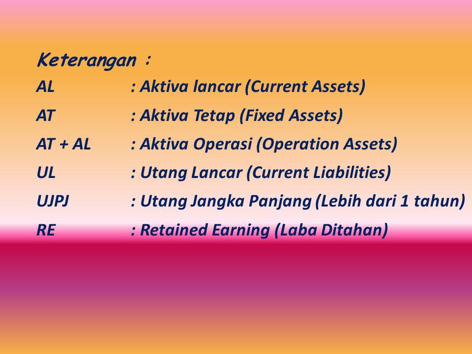 Contoh format perusahaan produksi PT. X Neraca per 31 – 12 – 20.. AktivaPasiva ALKas / Bankxx Surat Berhargaxx Piutang Usahaxx Persediaan Barangxx Bia