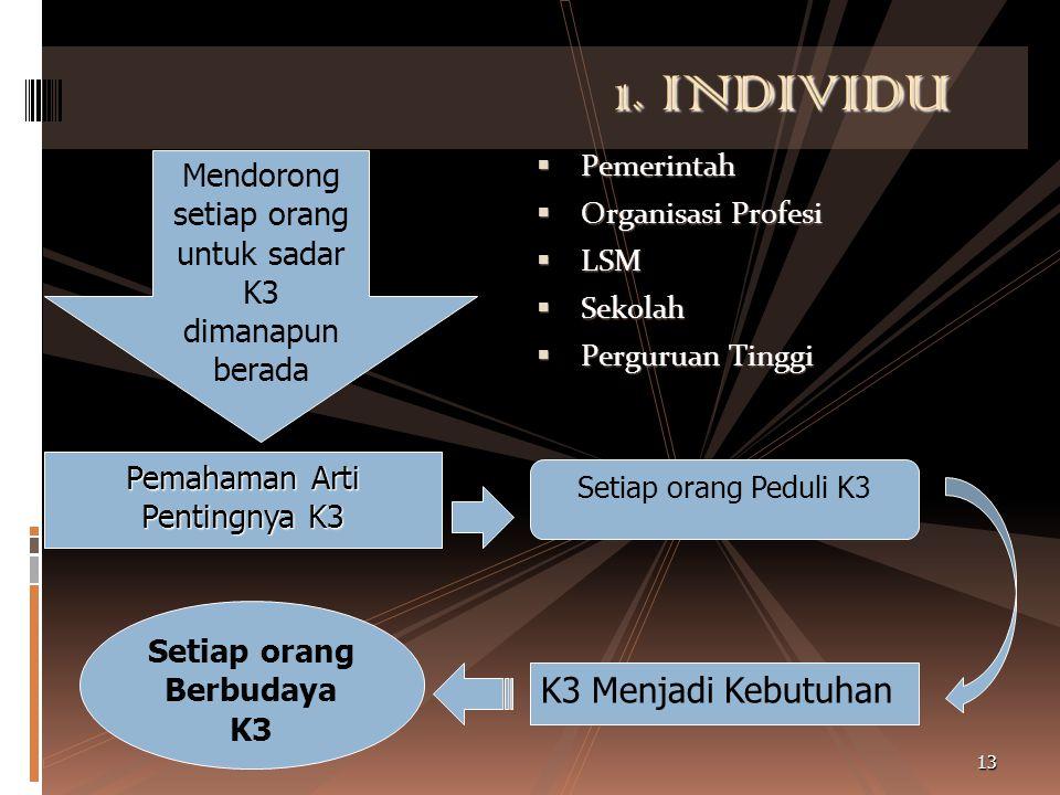 Ciri-Ciri Berbudaya K3  Mempunyai keinginan kuat untuk selalu melaksanakan K3  Mempunyai motivasi untuk selalu melaksanakan K3  Mempunyai pengetahu