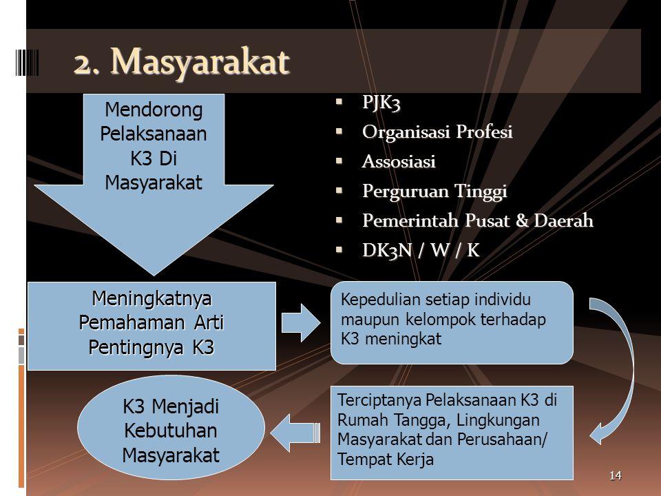 1. INDIVIDU  Pemerintah  Organisasi Profesi  LSM  Sekolah  Perguruan Tinggi Mendorong setiap orang untuk sadar K3 dimanapun berada Pemahaman Arti
