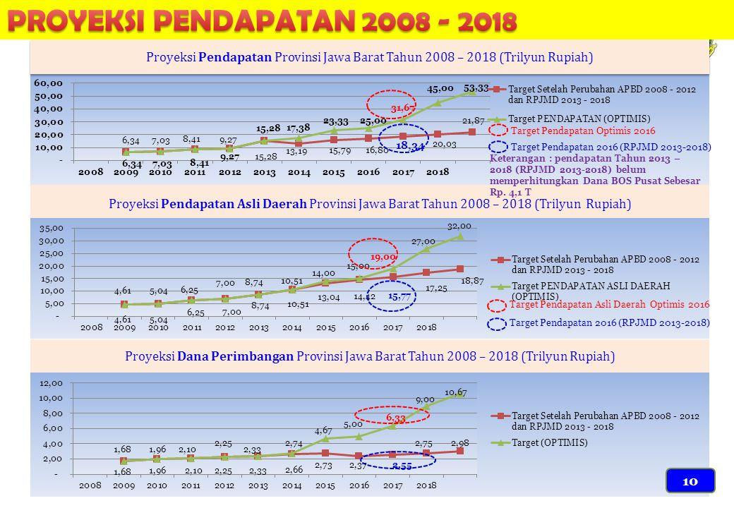 Proyeksi Pendapatan Provinsi Jawa Barat Tahun 2008 – 2018 (Trilyun Rupiah) Proyeksi Pendapatan Asli Daerah Provinsi Jawa Barat Tahun 2008 – 2018 (Tril