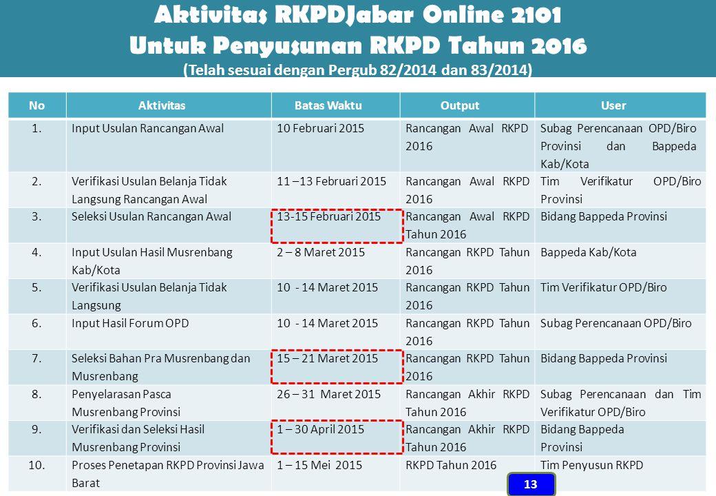 Aktivitas RKPDJabar Online 2101 Untuk Penyusunan RKPD Tahun 2016 (Telah sesuai dengan Pergub 82/2014 dan 83/2014) NoAktivitasBatas WaktuOutputUser 1.I