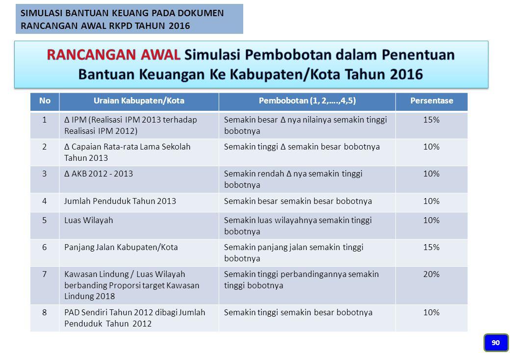 NoUraian Kabupaten/KotaPembobotan (1, 2,….,4,5)Persentase 1∆ IPM (Realisasi IPM 2013 terhadap Realisasi IPM 2012) Semakin besar ∆ nya nilainya semakin