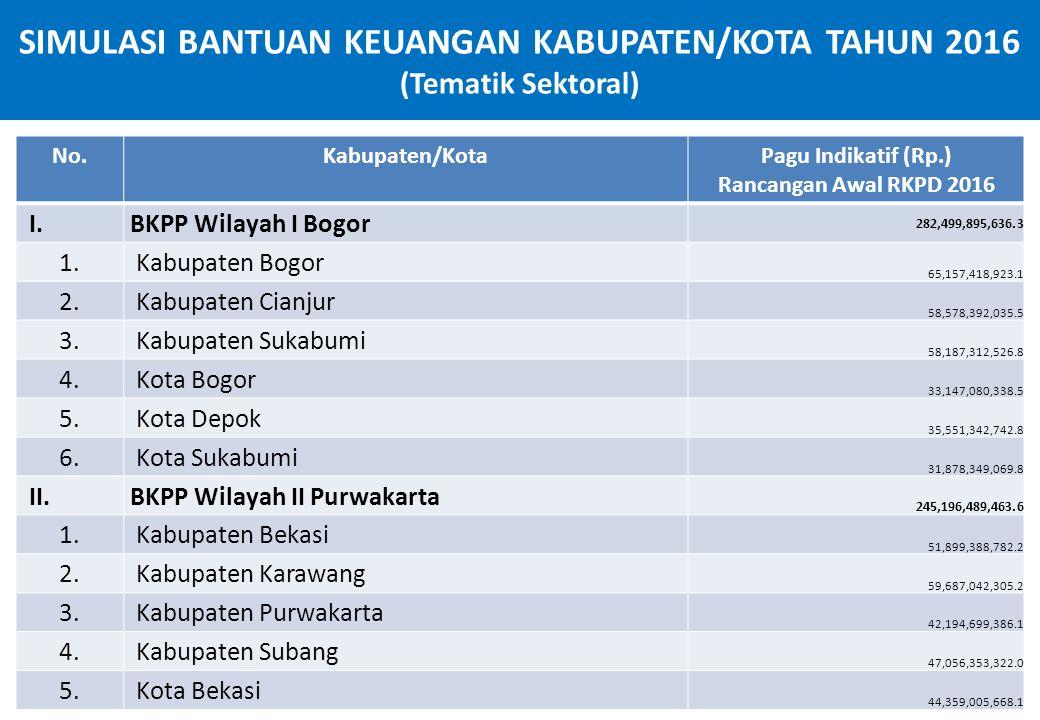 SIMULASI BANTUAN KEUANGAN KABUPATEN/KOTA TAHUN 2016 (Tematik Sektoral) No.Kabupaten/KotaPagu Indikatif (Rp.) Rancangan Awal RKPD 2016 I. BKPP Wilayah