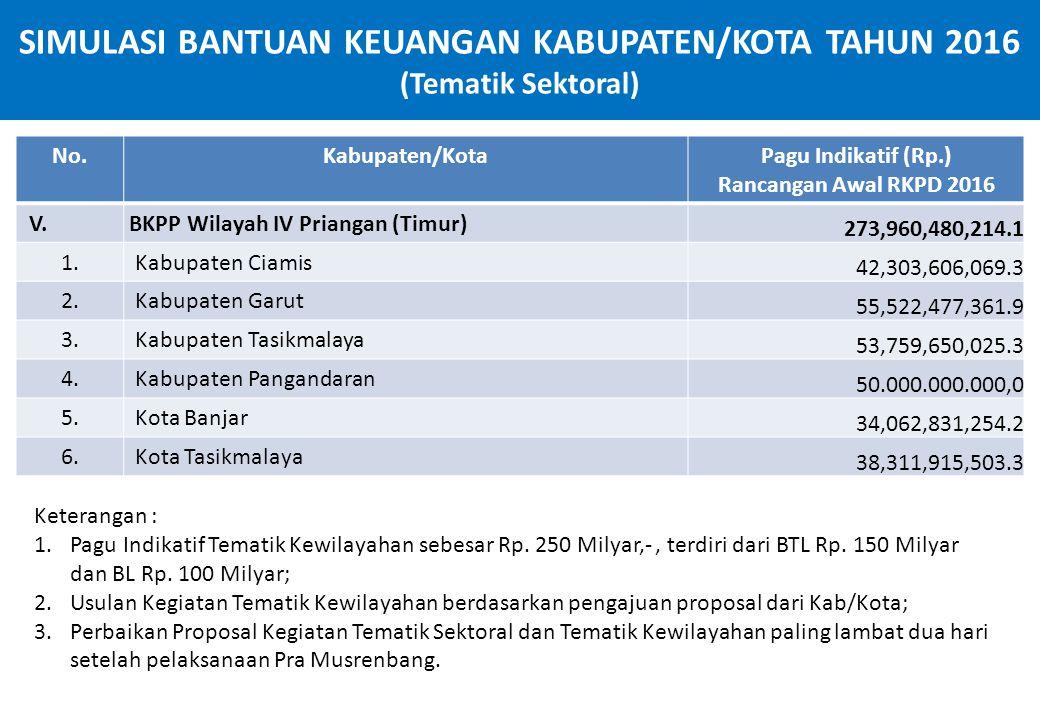 SIMULASI BANTUAN KEUANGAN KABUPATEN/KOTA TAHUN 2016 (Tematik Sektoral) No.Kabupaten/KotaPagu Indikatif (Rp.) Rancangan Awal RKPD 2016 V. BKPP Wilayah