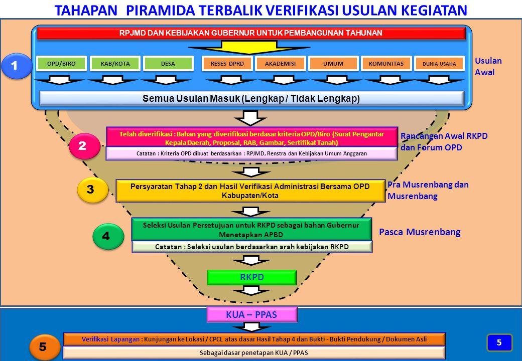 2. Arah kebijakan pembangunan tahun 2016 6