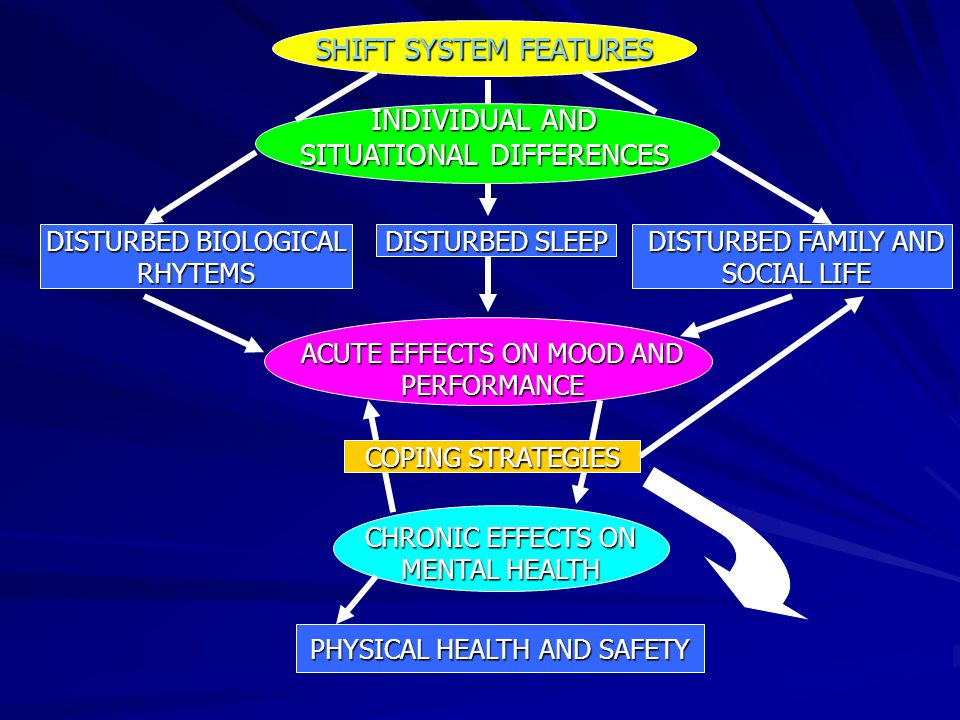 SHIFT SYSTEM FEATURES INDIVIDUAL AND SITUATIONAL DIFFERENCES DISTURBED BIOLOGICAL RHYTEMS DISTURBED SLEEP DISTURBED FAMILY AND SOCIAL LIFE ACUTE EFFEC
