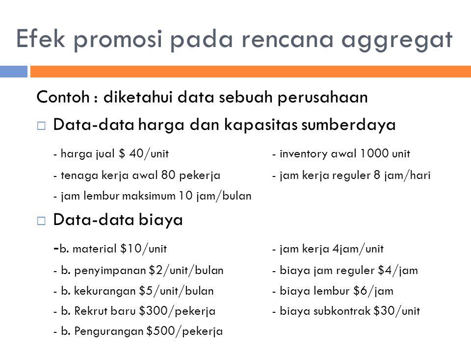 Efek promosi pada rencana aggregat Contoh : diketahui data sebuah perusahaan  Data-data harga dan kapasitas sumberdaya - harga jual $ 40/unit- invent