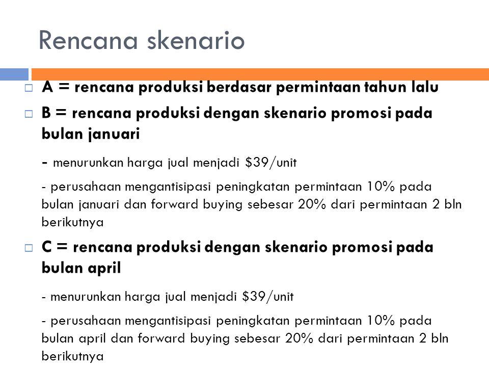 Rencana skenario  A = rencana produksi berdasar permintaan tahun lalu  B = rencana produksi dengan skenario promosi pada bulan januari - menurunkan