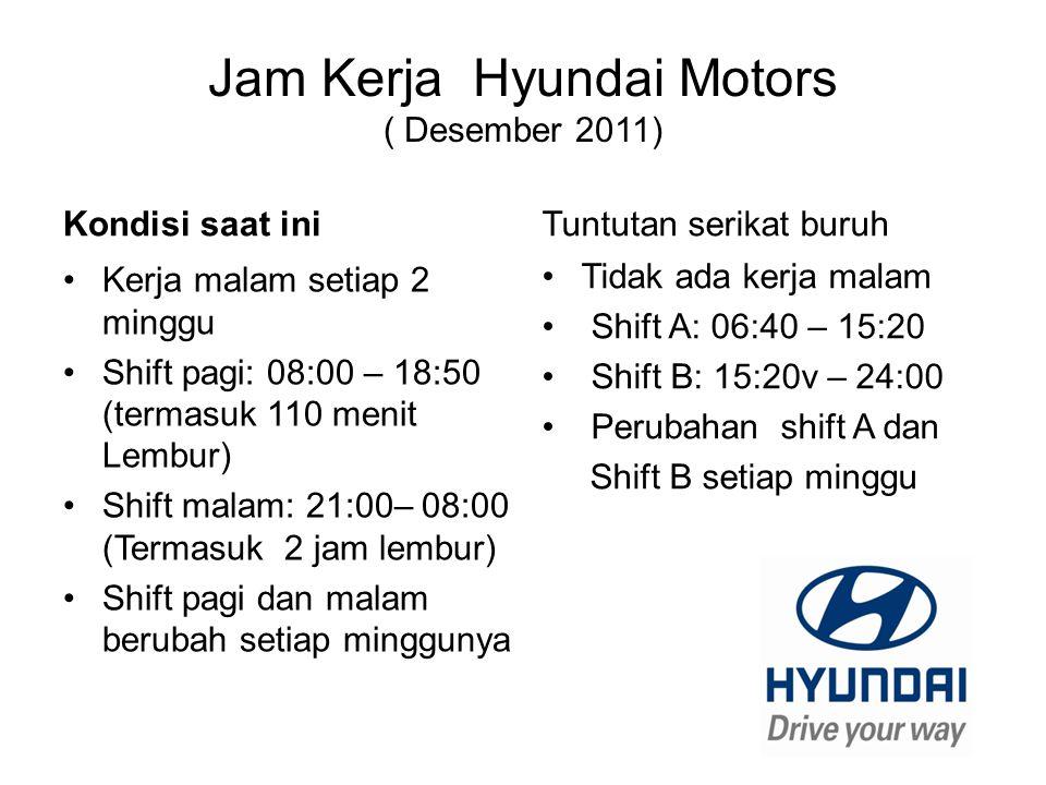 Jam Kerja Hyundai Motors ( Desember 2011) Kondisi saat ini Kerja malam setiap 2 minggu Shift pagi: 08:00 – 18:50 (termasuk 110 menit Lembur) Shift mal