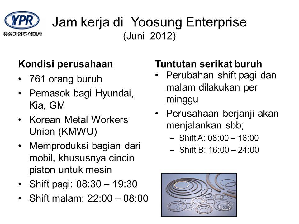 Jam kerja di Yoosung Enterprise (Juni 2012) Kondisi perusahaan 761 orang buruh Pemasok bagi Hyundai, Kia, GM Korean Metal Workers Union (KMWU) Memprod