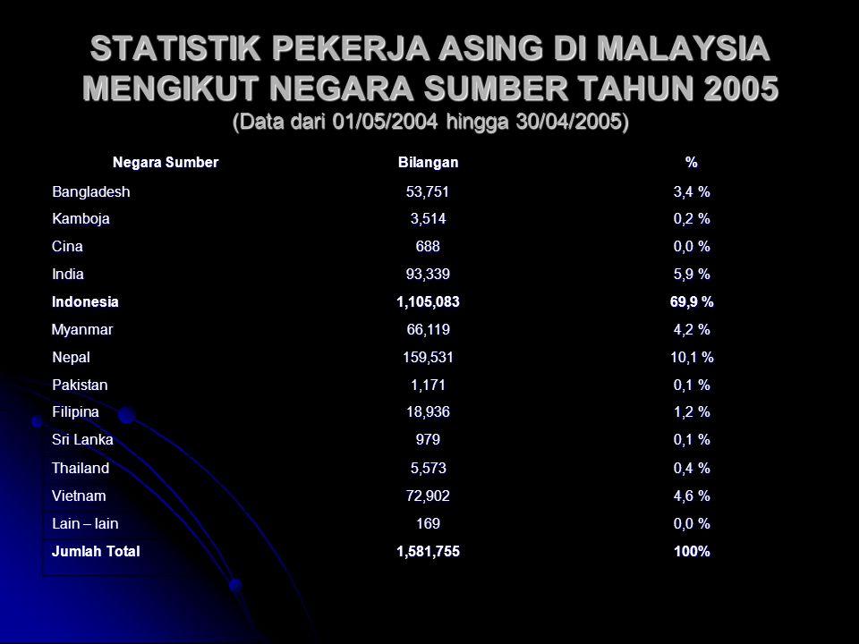 STATISTIK PEKERJA ASING DI MALAYSIA MENGIKUT NEGARA SUMBER TAHUN 2005 (Data dari 01/05/2004 hingga 30/04/2005) Negara Sumber Bilangan% Bangladesh53,75
