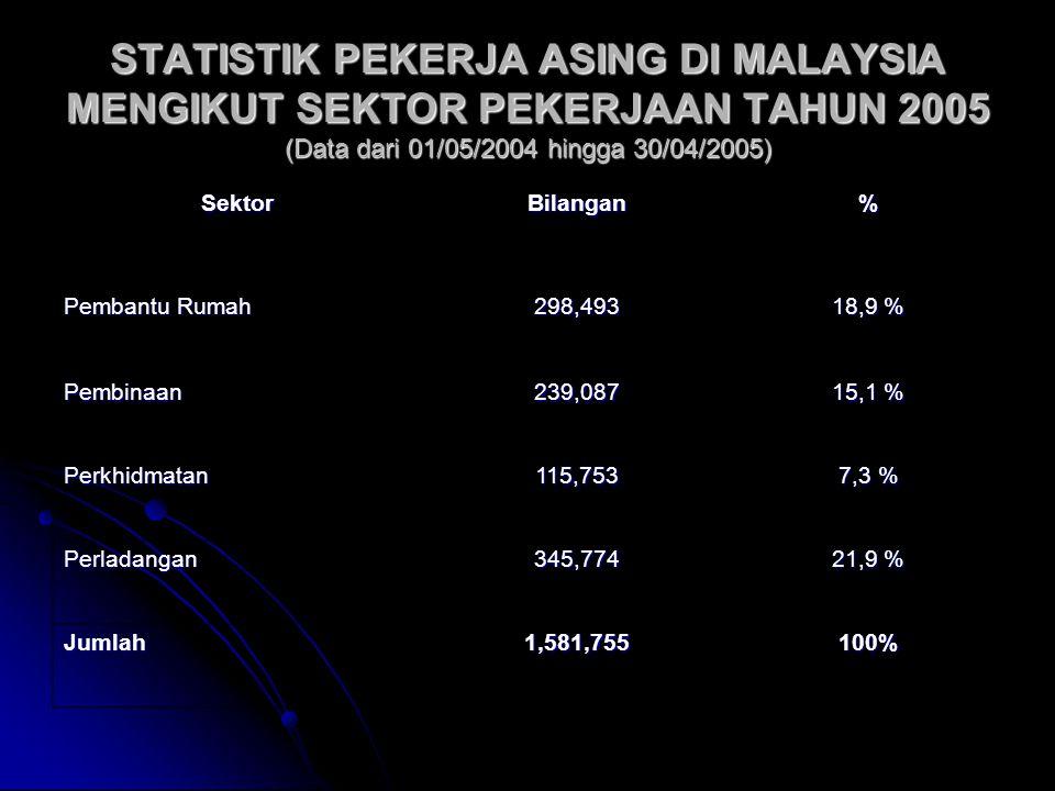 STATISTIK PEKERJA ASING DI MALAYSIA MENGIKUT SEKTOR PEKERJAAN TAHUN 2005 (Data dari 01/05/2004 hingga 30/04/2005) SektorBilangan% Pembantu Rumah 298,4