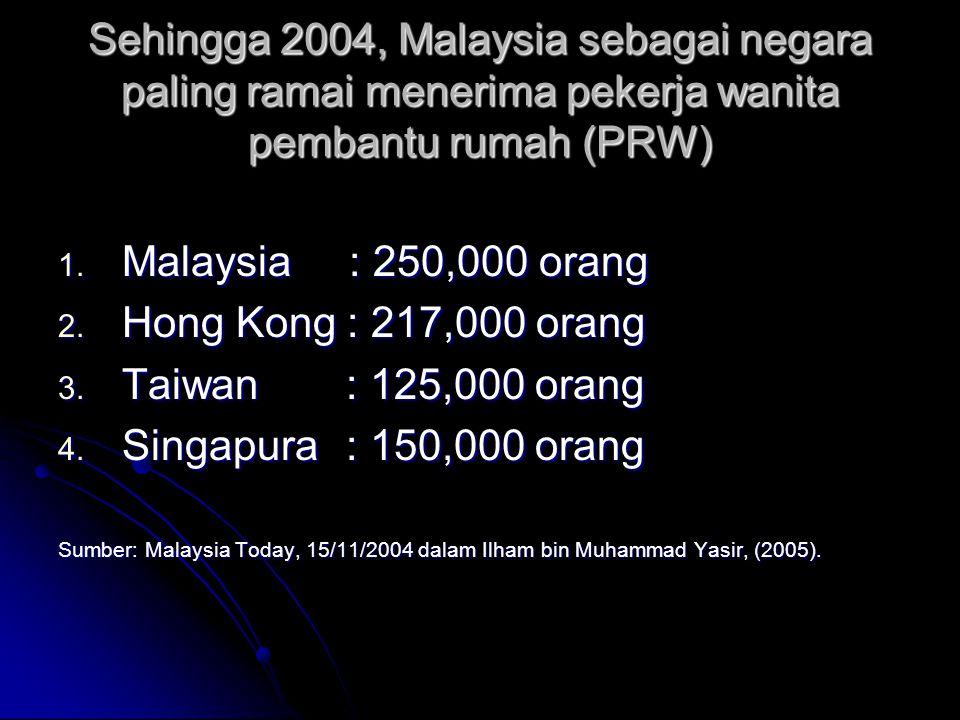 Sehingga 2004, Malaysia sebagai negara paling ramai menerima pekerja wanita pembantu rumah (PRW) 1. Malaysia : 250,000 orang 2. Hong Kong : 217,000 or