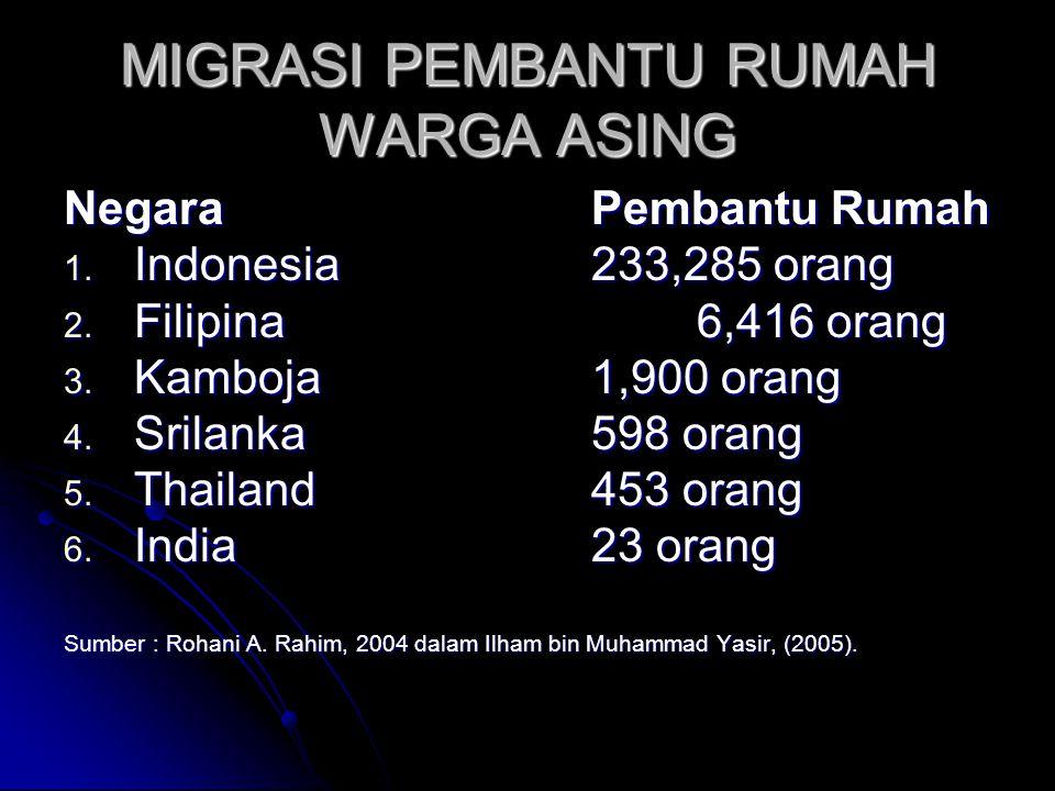 MIGRASI PEMBANTU RUMAH WARGA ASING Negara Pembantu Rumah 1. Indonesia233,285 orang 2. Filipina6,416 orang 3. Kamboja1,900 orang 4. Srilanka598 orang 5