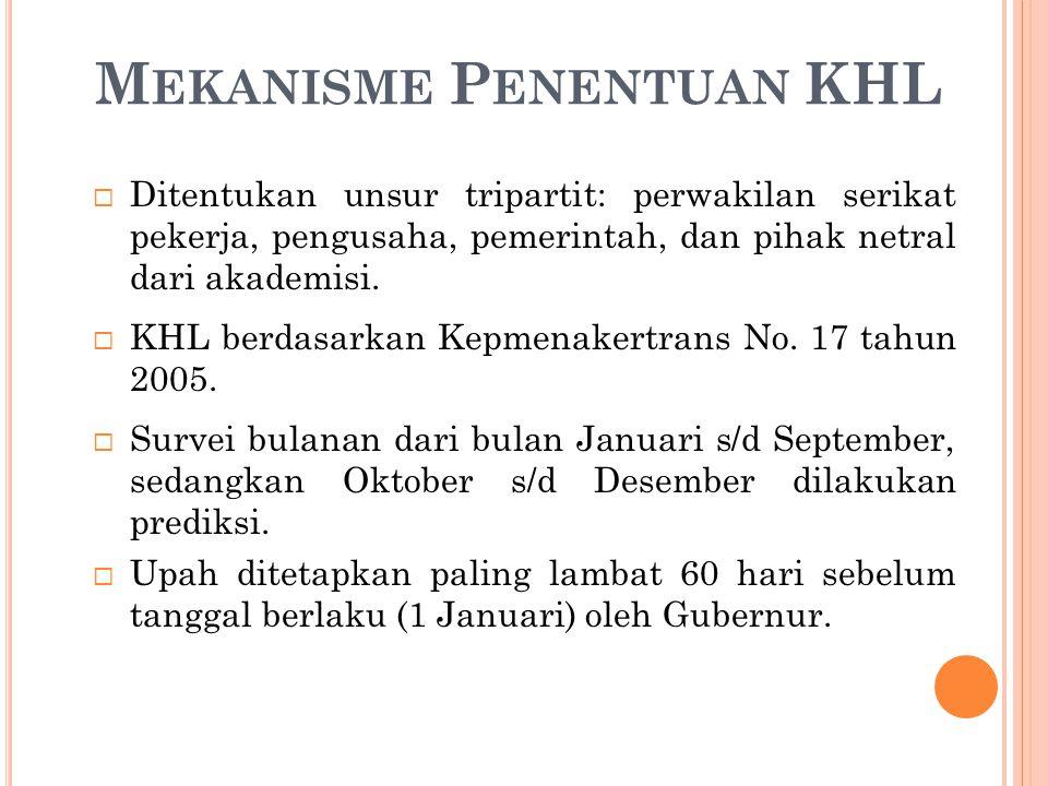 M EKANISME P ENENTUAN KHL  Ditentukan unsur tripartit: perwakilan serikat pekerja, pengusaha, pemerintah, dan pihak netral dari akademisi.
