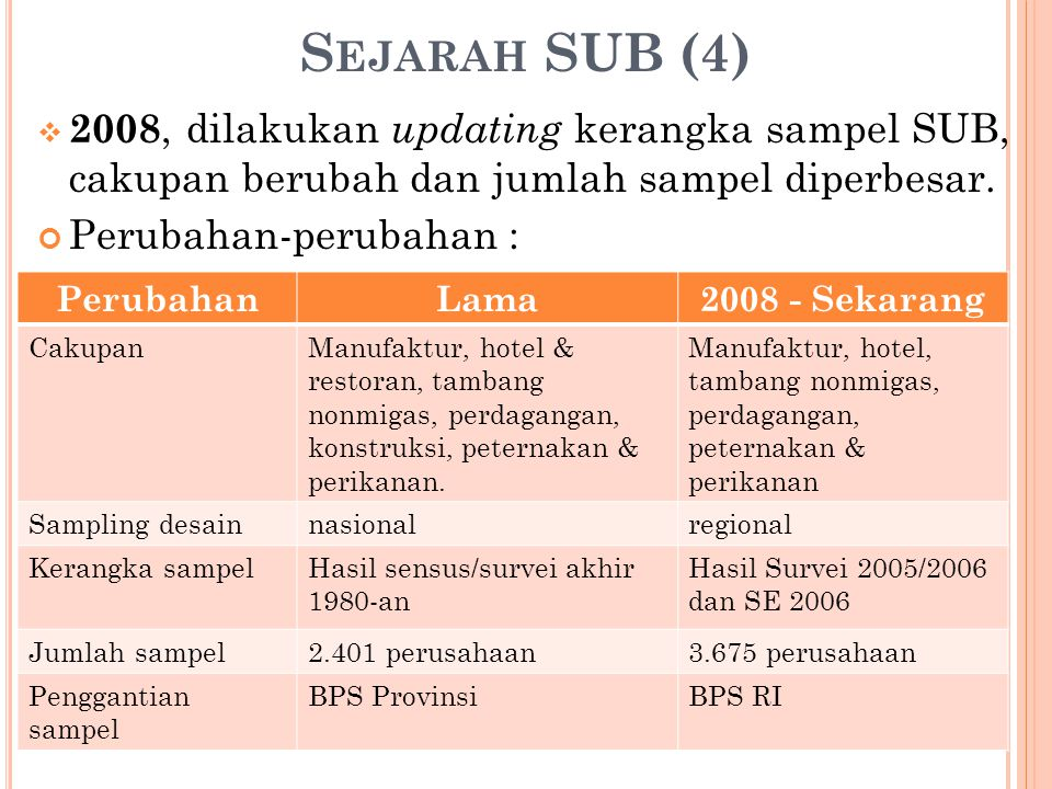 S EJARAH SUB (4)  2008, dilakukan updating kerangka sampel SUB, cakupan berubah dan jumlah sampel diperbesar.