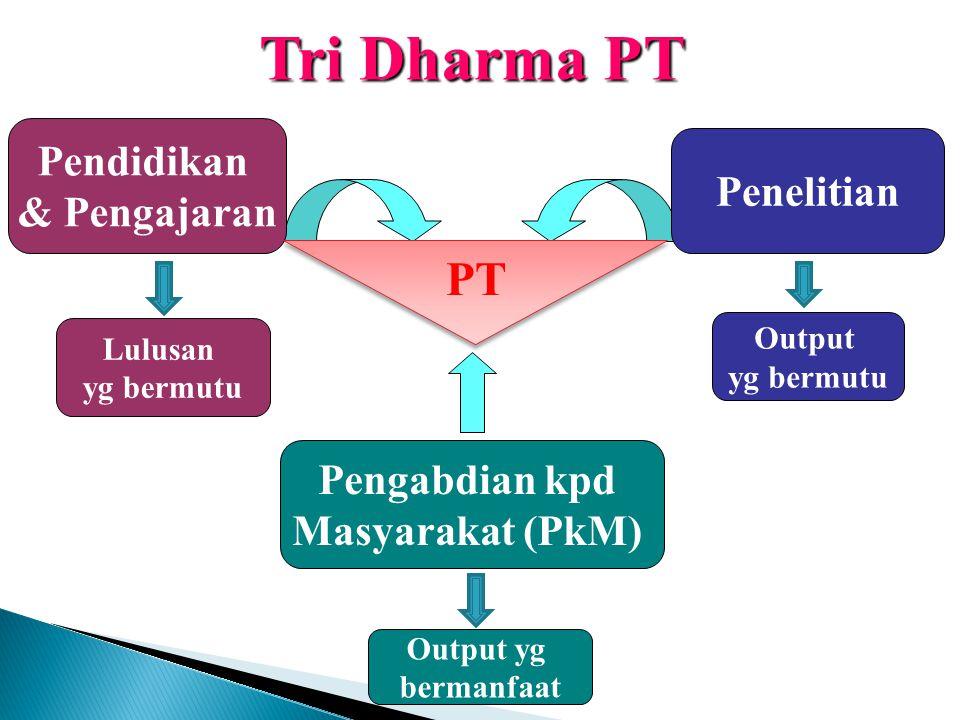 Tri Dharma PT Penelitian Output yg bermutu Pengabdian kpd Masyarakat (PkM) Pendidikan & Pengajaran Lulusan yg bermutu Output yg bermanfaat PT
