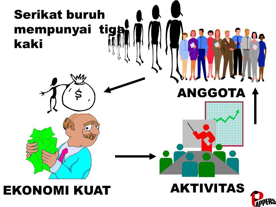 ANGGOTA EKONOMI KUAT AKTIVITAS Serikat buruh mempunyai tiga kaki