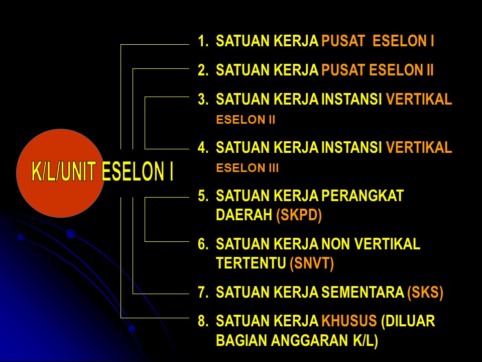 1.SATUAN KERJA PUSAT ESELON I 2.SATUAN KERJA PUSAT ESELON II 3.SATUAN KERJA INSTANSI VERTIKAL ESELON II 4.SATUAN KERJA INSTANSI VERTIKAL ESELON III 5.