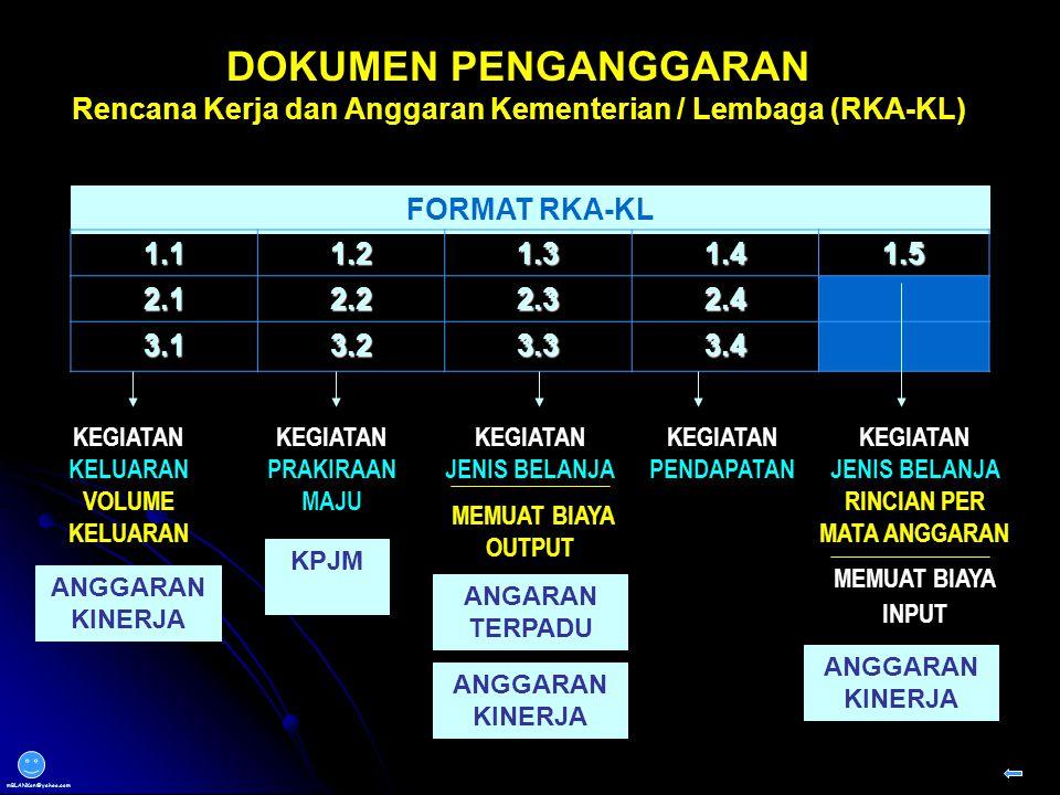 DOKUMEN PENGANGGARAN Rencana Kerja dan Anggaran Kementerian / Lembaga (RKA-KL) FORMAT RKA-KL 1.11.21.31.41.5 2.12.22.32.4 3.13.23.33.4 KEGIATAN KELUARAN VOLUME KELUARAN KEGIATAN PRAKIRAAN MAJU KEGIATAN JENIS BELANJA MEMUAT BIAYA OUTPUT KEGIATAN PENDAPATAN KEGIATAN JENIS BELANJA RINCIAN PER MATA ANGGARAN MEMUAT BIAYA INPUT ANGGARAN KINERJA KPJM ANGARAN TERPADU ANGGARAN KINERJA Back mBLANKon@yahoo.com