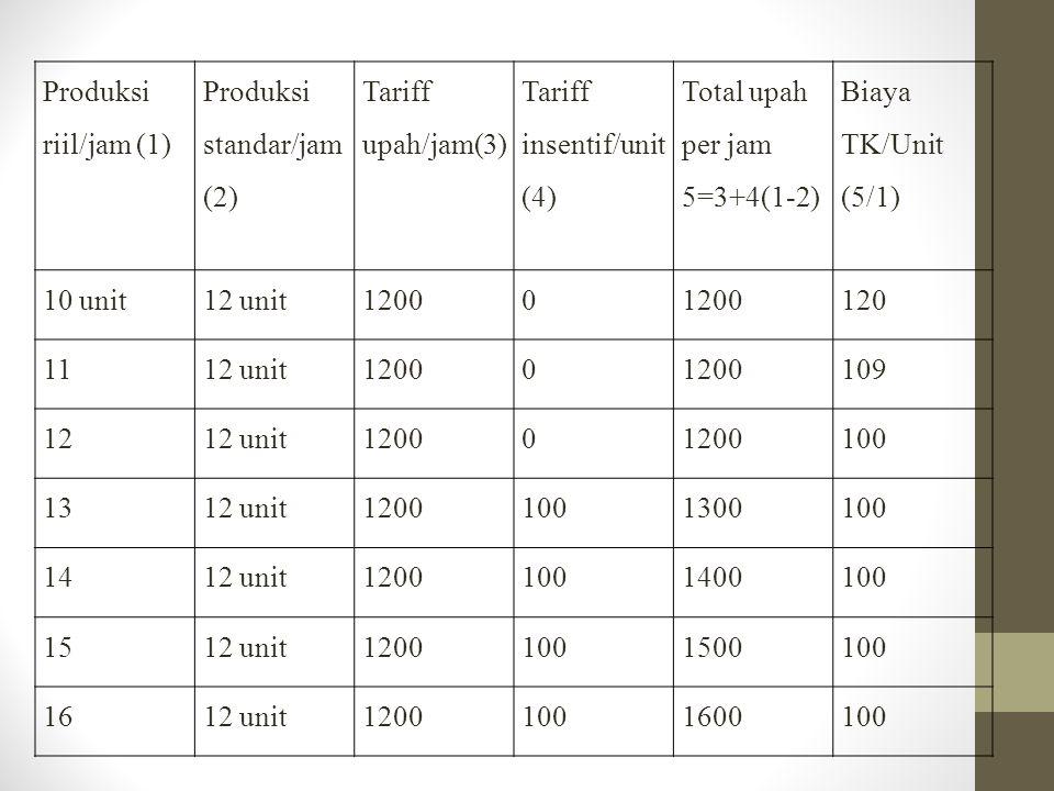Produksi riil/jam (1) Produksi standar/jam (2) Tariff upah/jam(3) Tariff insentif/unit (4) Total upah per jam 5=3+4(1-2) Biaya TK/Unit (5/1) 10 unit12