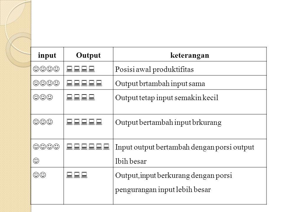 inputOutputketerangan  Posisi awal produktifitas  Output brtambah input sama  Output tetap input semakin kecil  Output bertambah inp