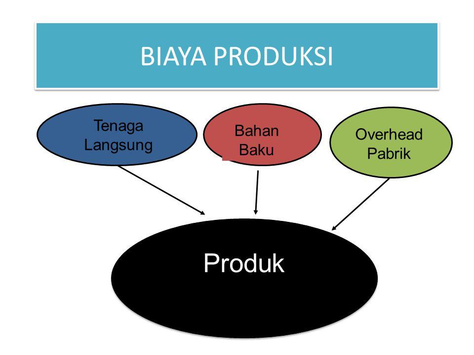BIAYA PRODUKSI Produk Overhead Pabrik Tenaga Langsung Bahan Baku