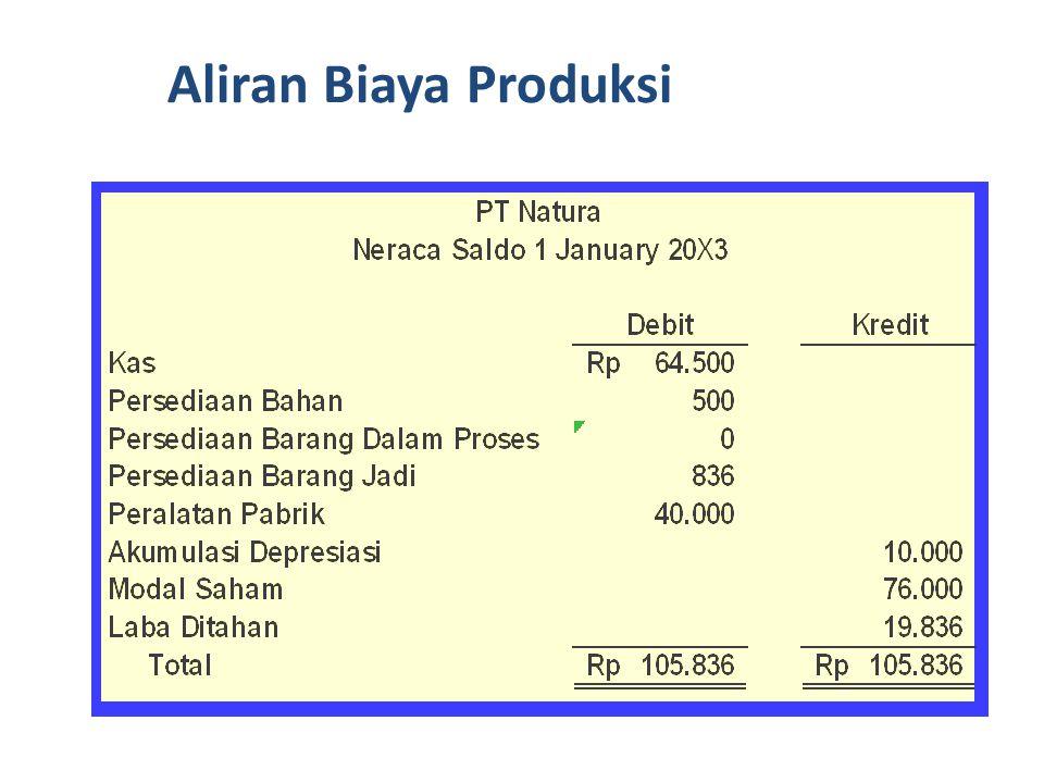 Mari kita lihat transaksi bulan Januari di sebuah perusahaan manufaktur, PT Natura.