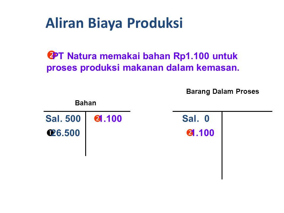  PT Natura membayar tunai Rp26.500 untuk membeli bahan.