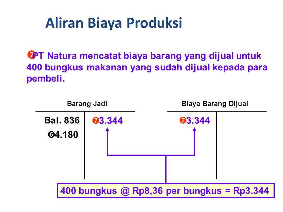  PT Natura mentransfer biaya produksi 500 bungkus makanan dalam kemasan dari barang dalam proses ke barang jadi.