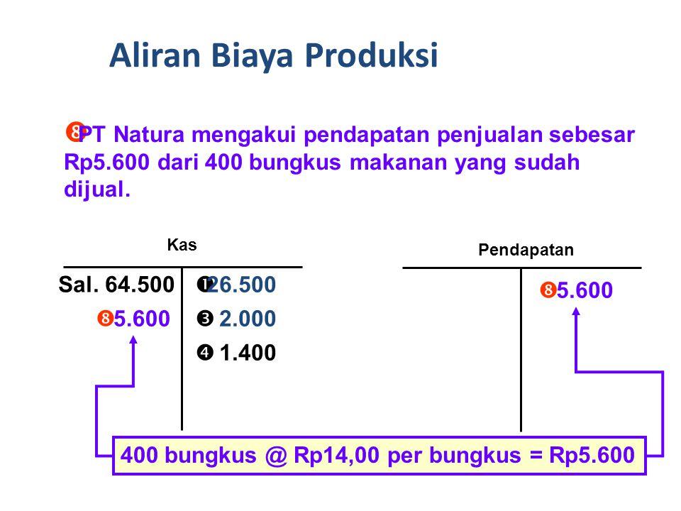  PT Natura mencatat biaya barang yang dijual untuk 400 bungkus makanan yang sudah dijual kepada para pembeli.
