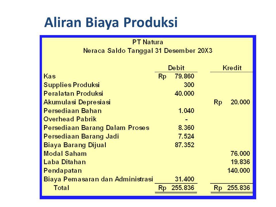 Pada akhir tahun, PT Natura mempunyai saldo rekening sebagai berikut: Aliran Biaya Produksi