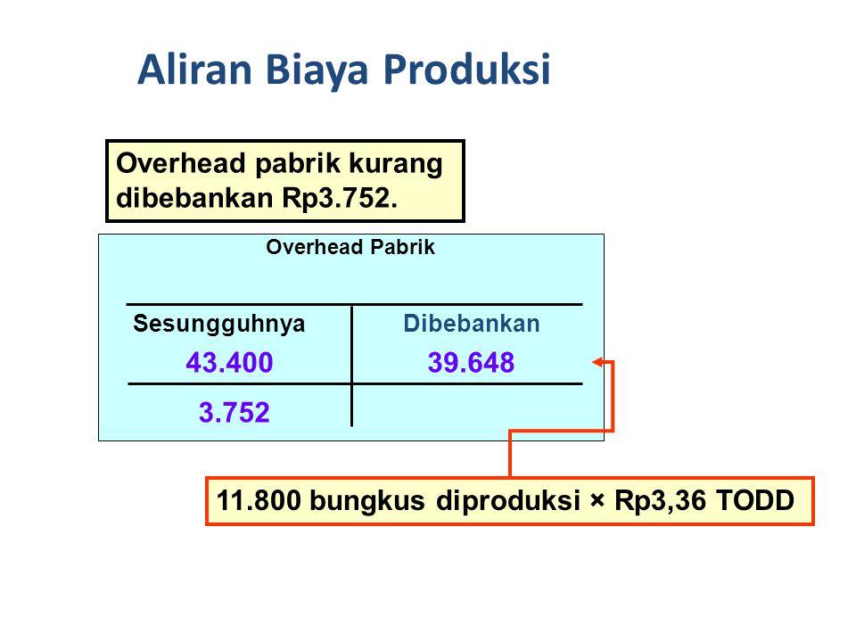 Penjelasan mengenai saldo overhead pabrik sebagai berikut: Aliran Biaya Produksi