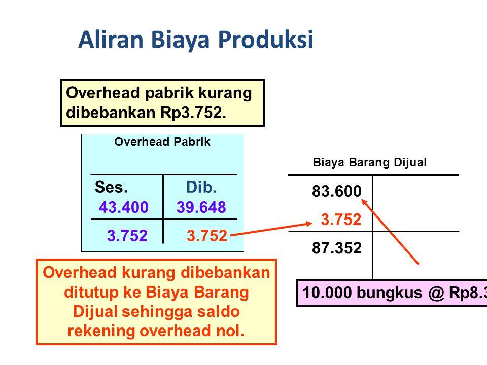 Dibebankan Overhead Pabrik Sesungguhnya 39.64843.400 3.752 Overhead pabrik kurang dibebankan Rp3.752.