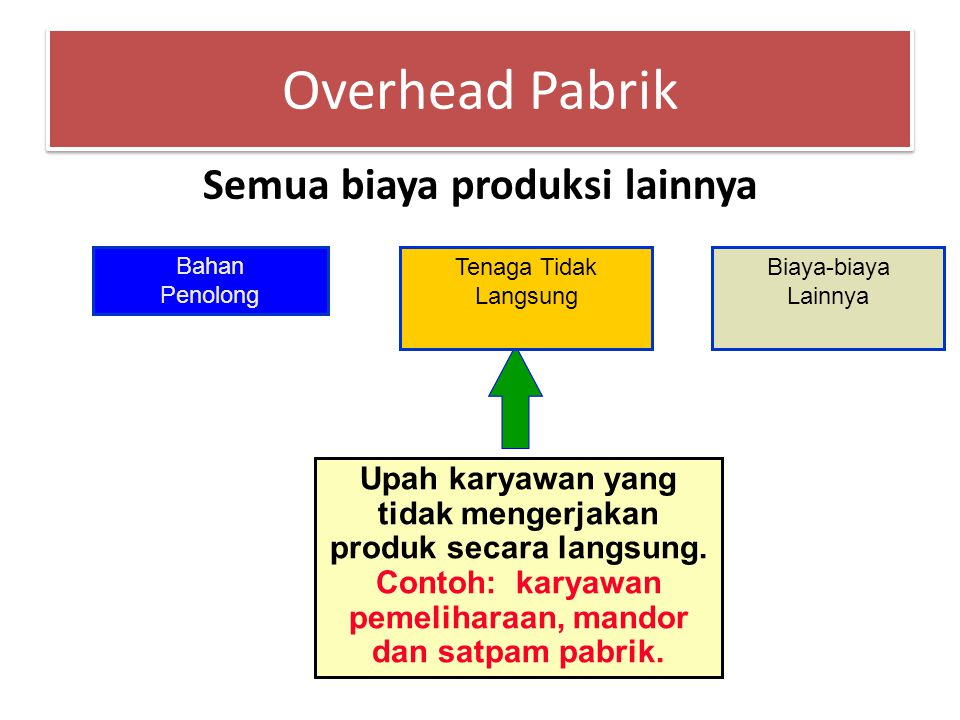 Overhead Pabrik Semua biaya produksi lainnya Tenaga Tidak Langsung Bahan Penolong Biaya-biaya Lainnya Upah karyawan yang tidak mengerjakan produk secara langsung.