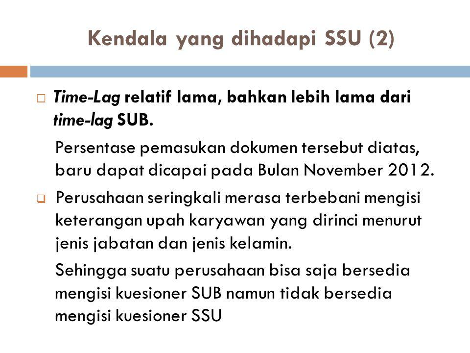 Kendala yang dihadapi SSU (2)  Time-Lag relatif lama, bahkan lebih lama dari time-lag SUB. Persentase pemasukan dokumen tersebut diatas, baru dapat d