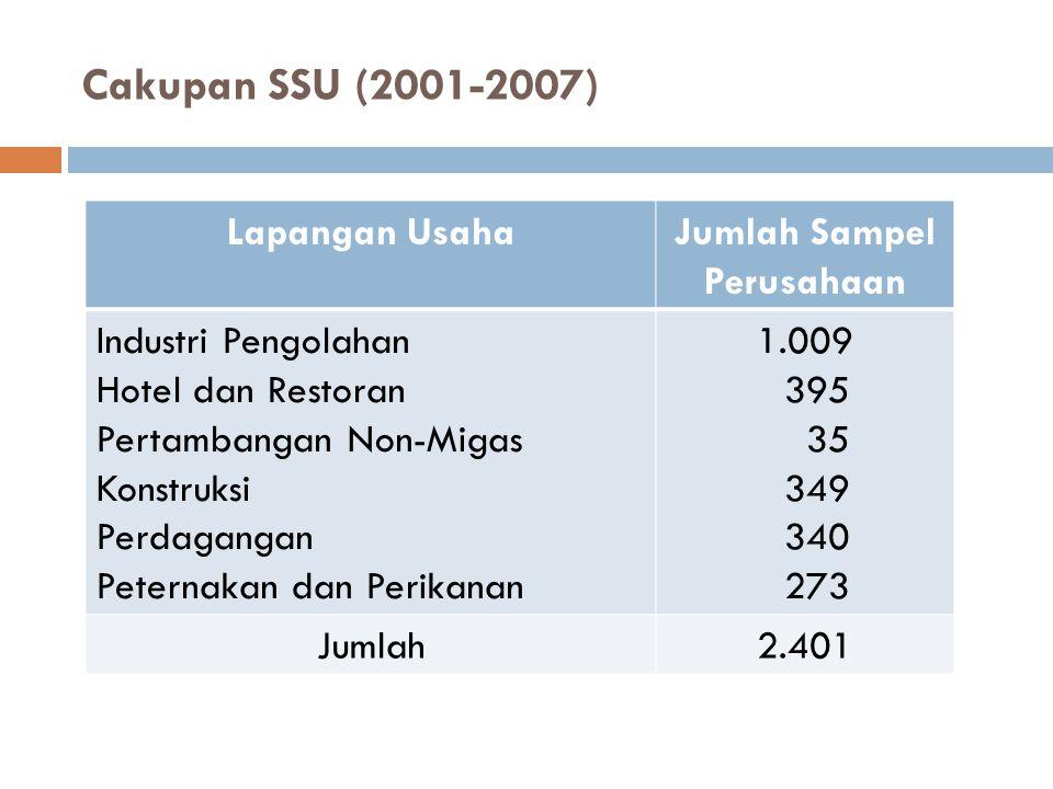 Cakupan SSU (2001-2007) Lapangan UsahaJumlah Sampel Perusahaan Industri Pengolahan Hotel dan Restoran Pertambangan Non-Migas Konstruksi Perdagangan Pe