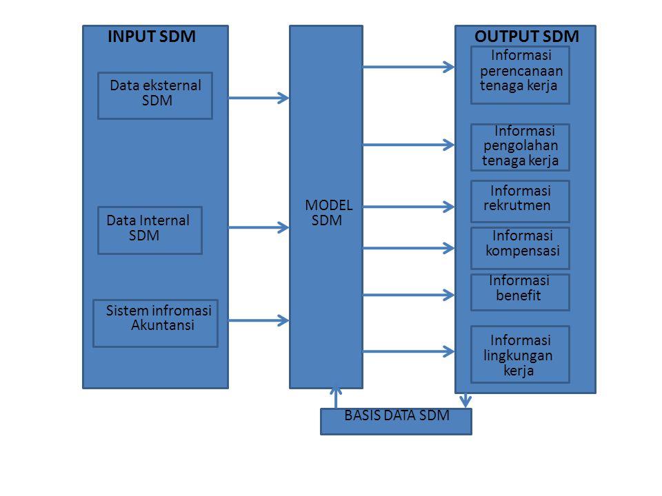 INPUT SDM OUTPUT SDM Informasi perencanaan Data eksternal tenaga kerja SDM Informasi pengolahan tenaga kerja Informasi MODEL rekrutmen Data Internal S