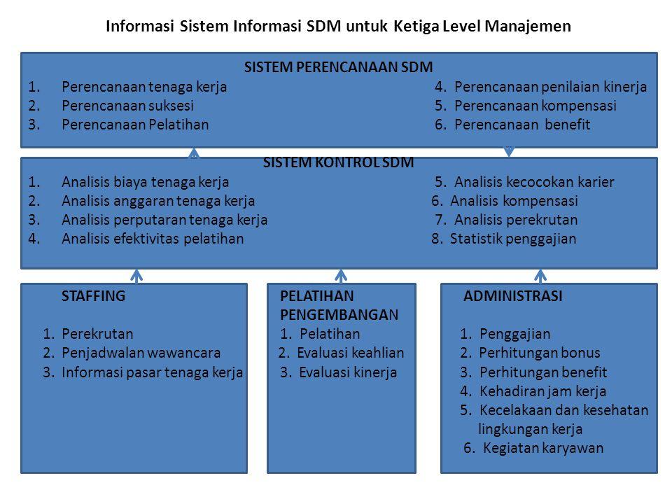 Informasi Sistem Informasi SDM untuk Ketiga Level Manajemen SISTEM PERENCANAAN SDM 1.Perencanaan tenaga kerja 4. Perencanaan penilaian kinerja 2.Peren