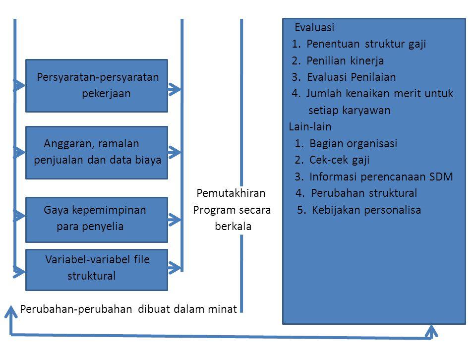 Evaluasi 1. Penentuan struktur gaji 2. Penilian kinerja Persyaratan-persyaratan 3. Evaluasi Penilaian pekerjaan 4. Jumlah kenaikan merit untuk setiap