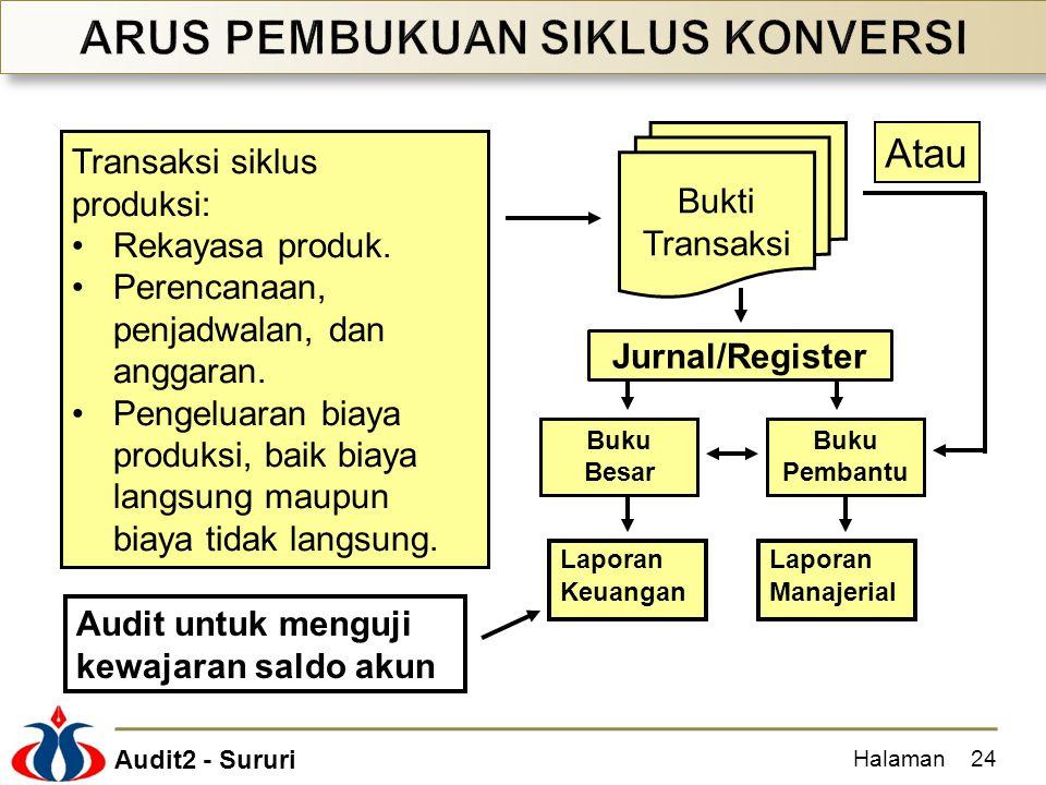 Audit2 - Sururi Halaman24 Laporan Manajerial Laporan Keuangan Transaksi siklus produksi: Rekayasa produk. Perencanaan, penjadwalan, dan anggaran. Peng