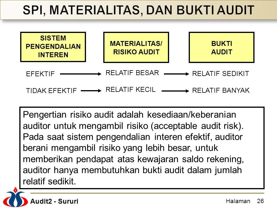 Audit2 - Sururi Halaman26 SISTEM PENGENDALIAN INTEREN MATERIALITAS/ RISIKO AUDIT BUKTI AUDIT EFEKTIF TIDAK EFEKTIF RELATIF BESAR RELATIF KECIL RELATIF