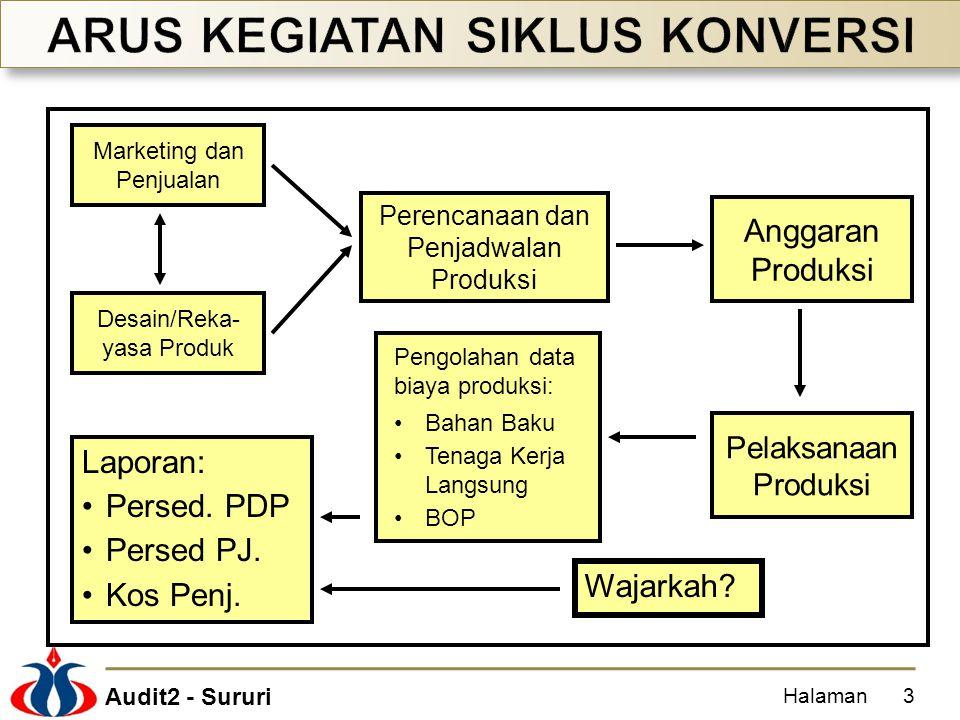 Audit2 - Sururi Halaman24 Laporan Manajerial Laporan Keuangan Transaksi siklus produksi: Rekayasa produk.