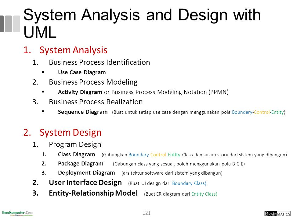 System Analysis and Design with UML 1.System Analysis 1.Business Process Identification  Use Case Diagram 2.Business Process Modeling  Activity Diag