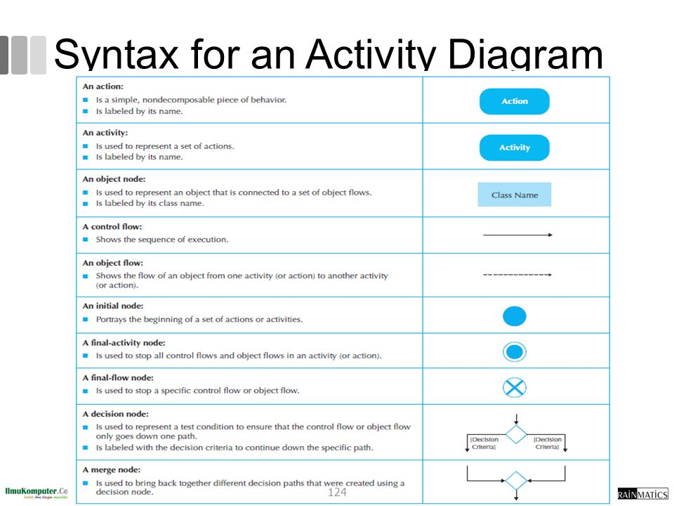 Syntax for an Activity Diagram 124