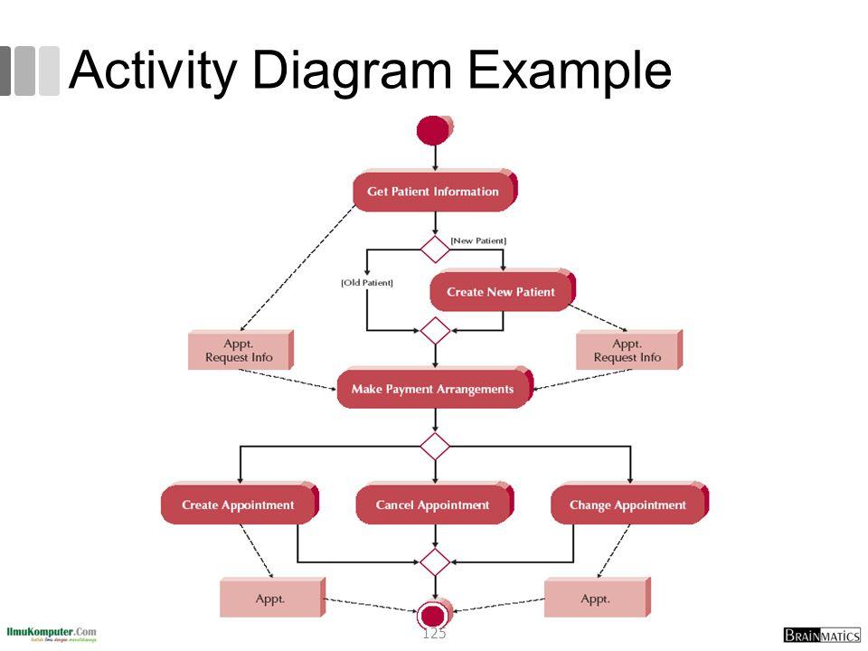 Activity Diagram Example 125